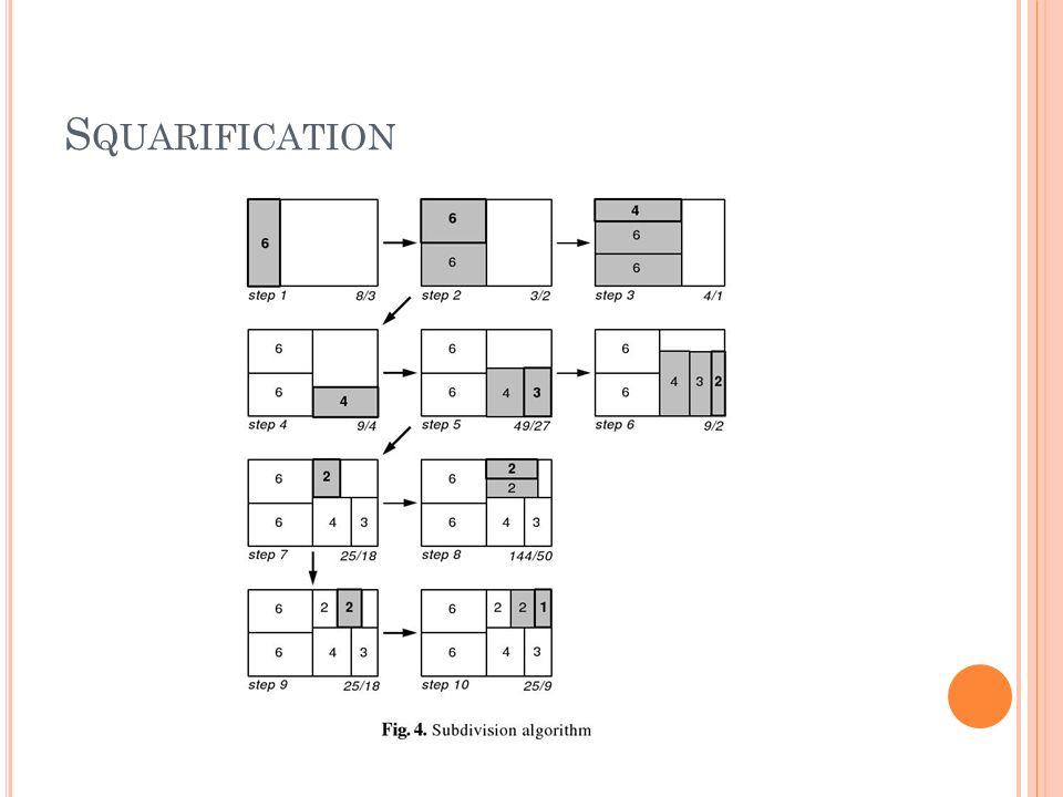 Squarification