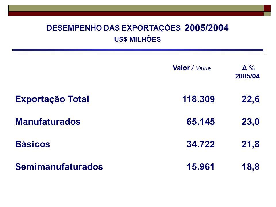 DESEMPENHO DAS EXPORTAÇÕES 2005/2004