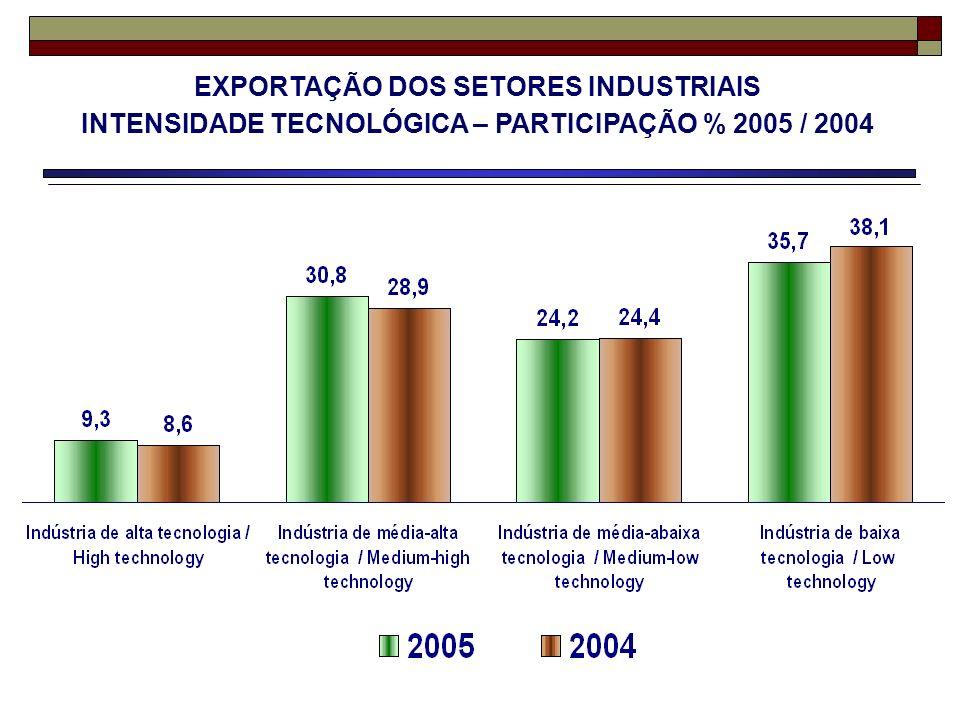 EXPORTAÇÃO DOS SETORES INDUSTRIAIS