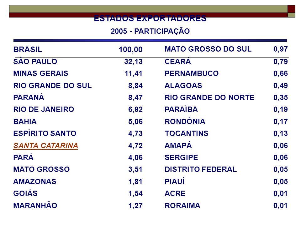 ESTADOS EXPORTADORES BRASIL 100,00 2005 - PARTICIPAÇÃO