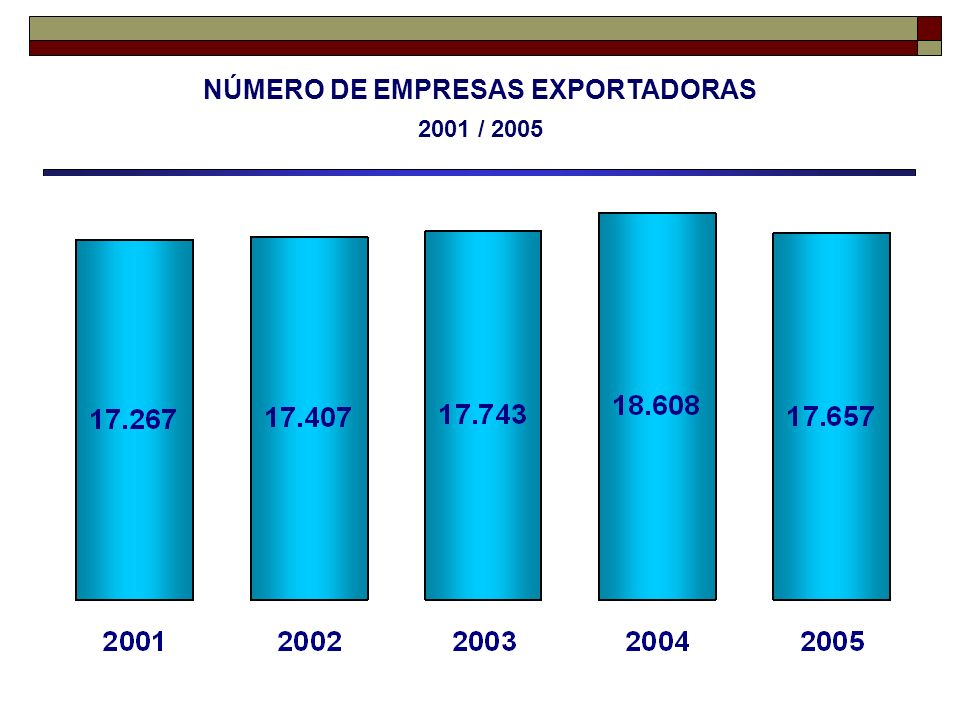 NÚMERO DE EMPRESAS EXPORTADORAS