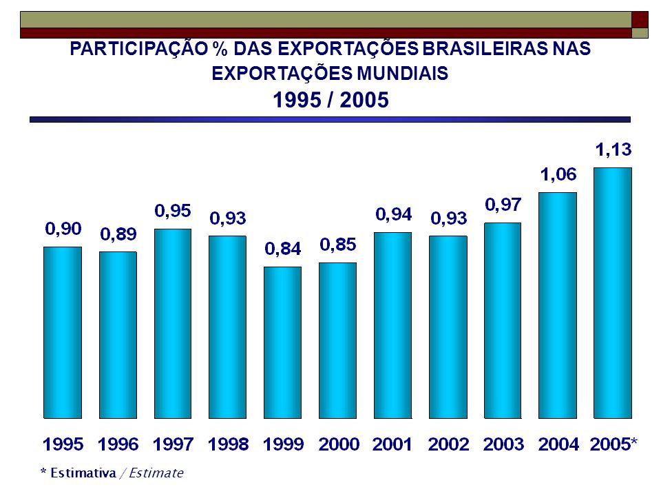 PARTICIPAÇÃO % DAS EXPORTAÇÕES BRASILEIRAS NAS