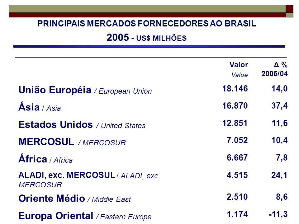 PRINCIPAIS MERCADOS FORNECEDORES AO BRASIL
