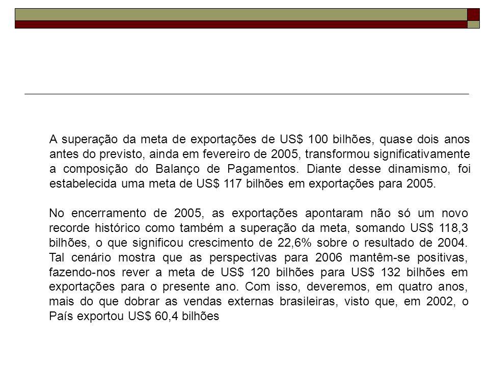 A superação da meta de exportações de US$ 100 bilhões, quase dois anos antes do previsto, ainda em fevereiro de 2005, transformou significativamente a composição do Balanço de Pagamentos. Diante desse dinamismo, foi estabelecida uma meta de US$ 117 bilhões em exportações para 2005.