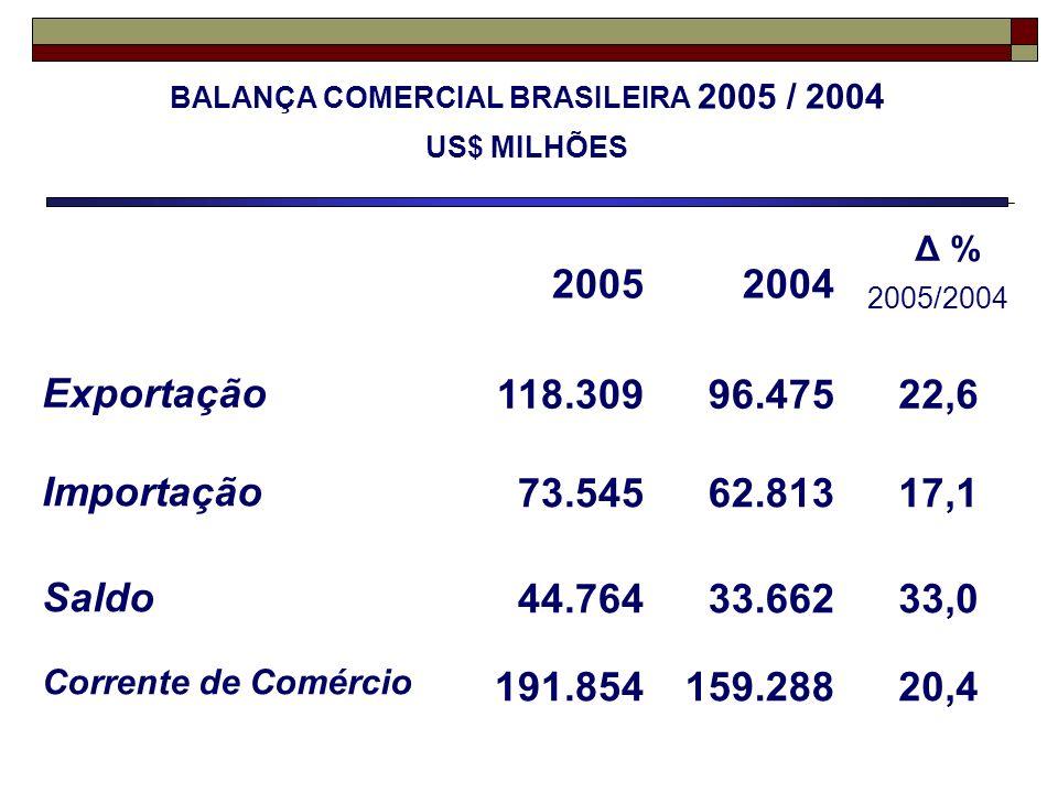BALANÇA COMERCIAL BRASILEIRA 2005 / 2004