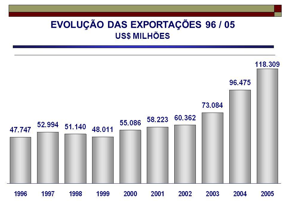 EVOLUÇÃO DAS EXPORTAÇÕES 96 / 05