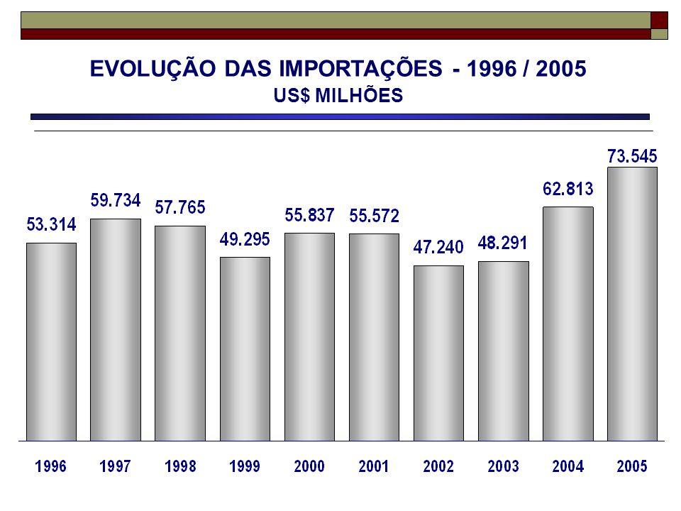 EVOLUÇÃO DAS IMPORTAÇÕES - 1996 / 2005