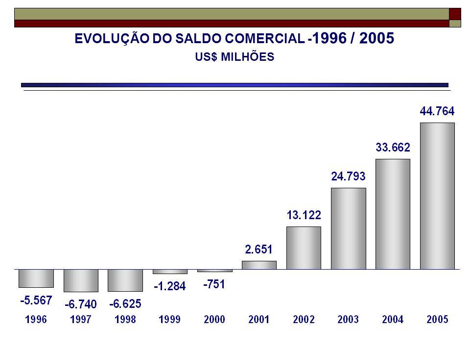 EVOLUÇÃO DO SALDO COMERCIAL -1996 / 2005