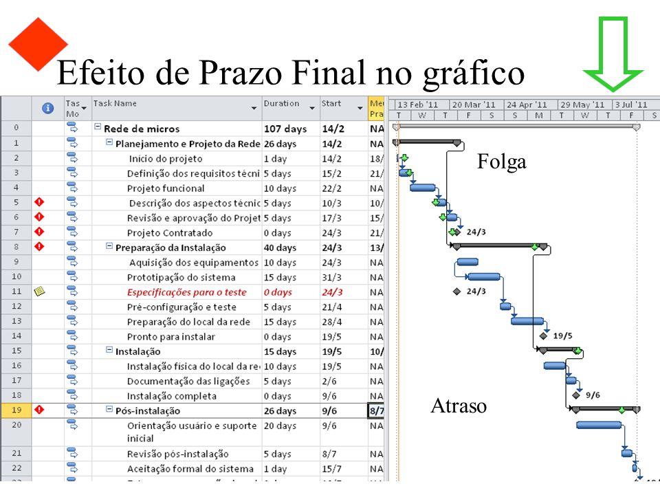 Efeito de Prazo Final no gráfico