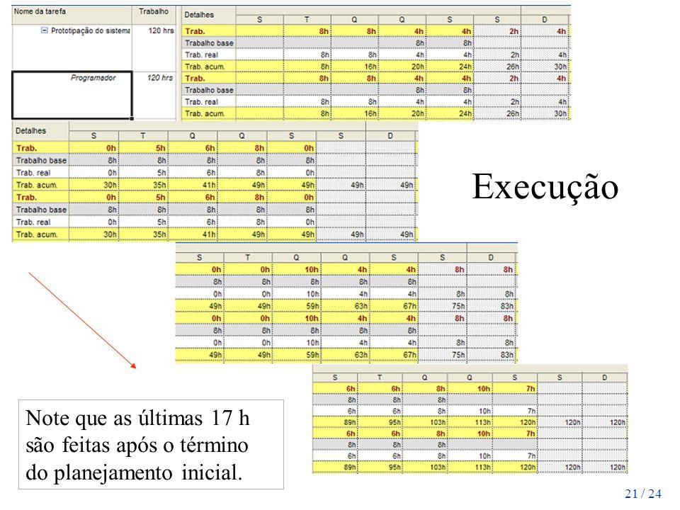 Execução Note que as últimas 17 h são feitas após o término do planejamento inicial.