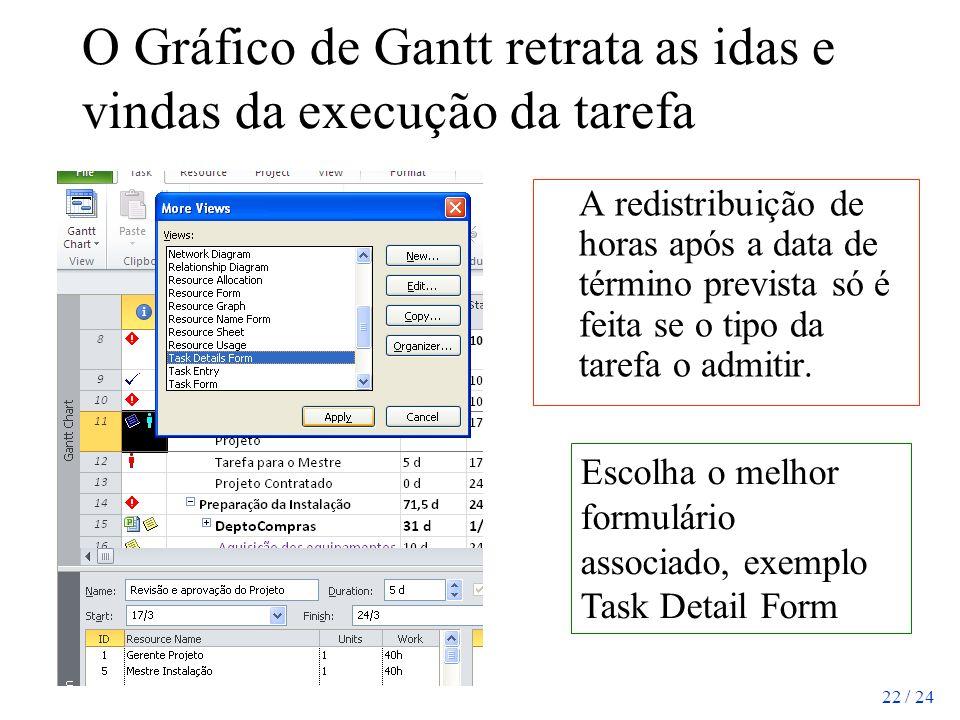 O Gráfico de Gantt retrata as idas e vindas da execução da tarefa