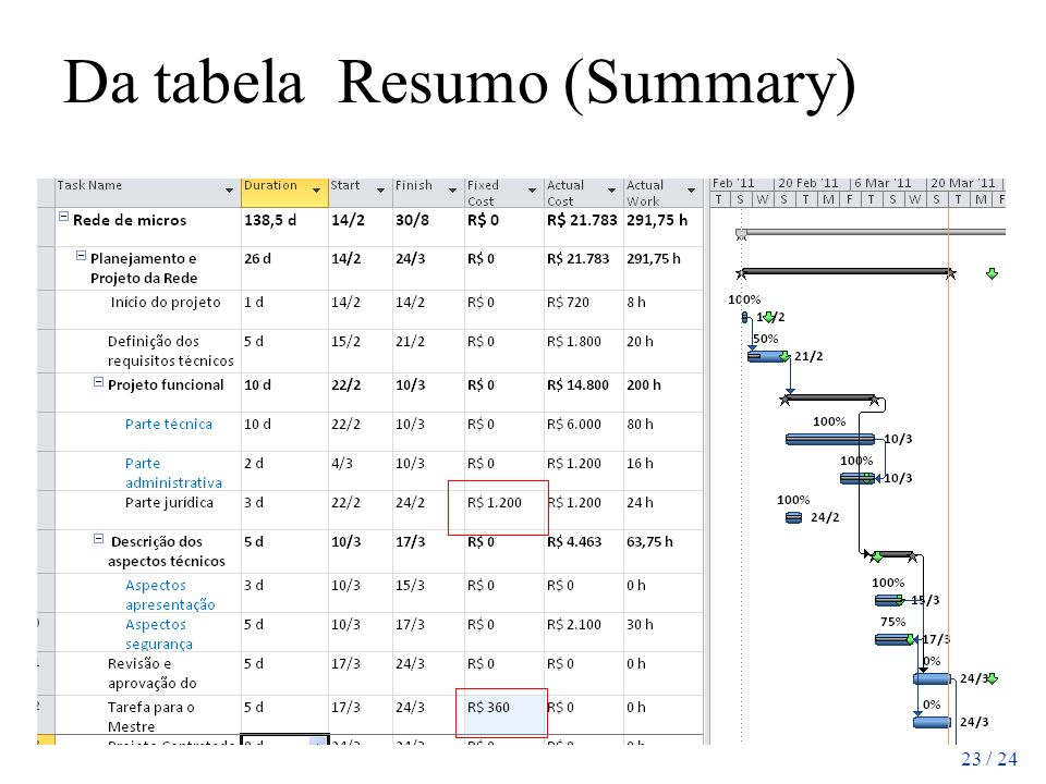 Da tabela Resumo (Summary)