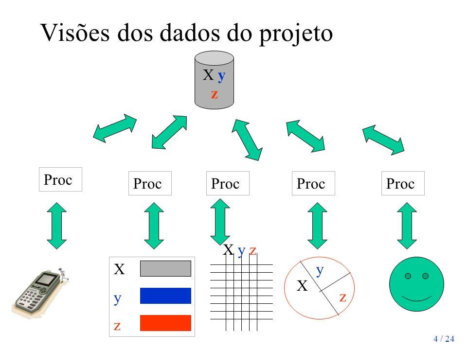 Visões dos dados do projeto