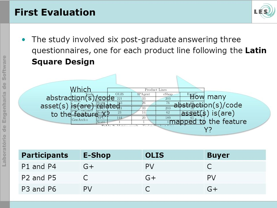 First Evaluation The study involved six post-graduate answering three questionnaires, one for each product line following the Latin Square Design.