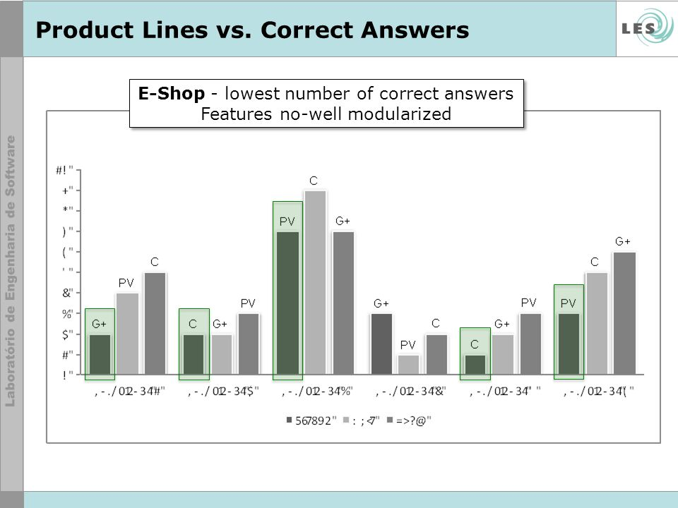 Product Lines vs. Correct Answers
