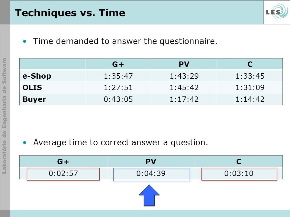 Techniques vs. Time Time demanded to answer the questionnaire.