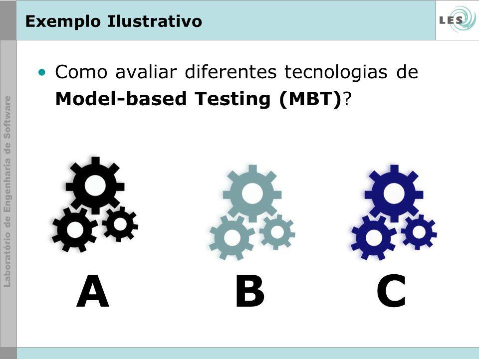 Exemplo Ilustrativo Como avaliar diferentes tecnologias de Model-based Testing (MBT) A B C