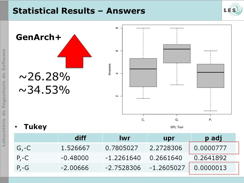 Statistical Results – Answers
