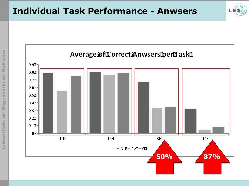 Individual Task Performance - Anwsers