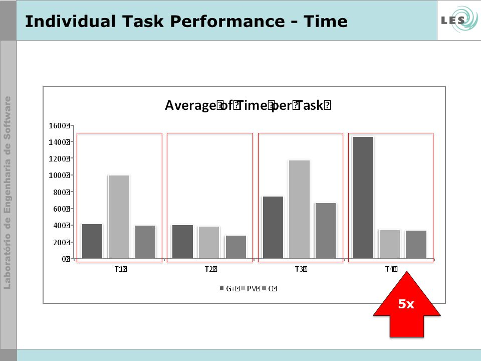 Individual Task Performance - Time