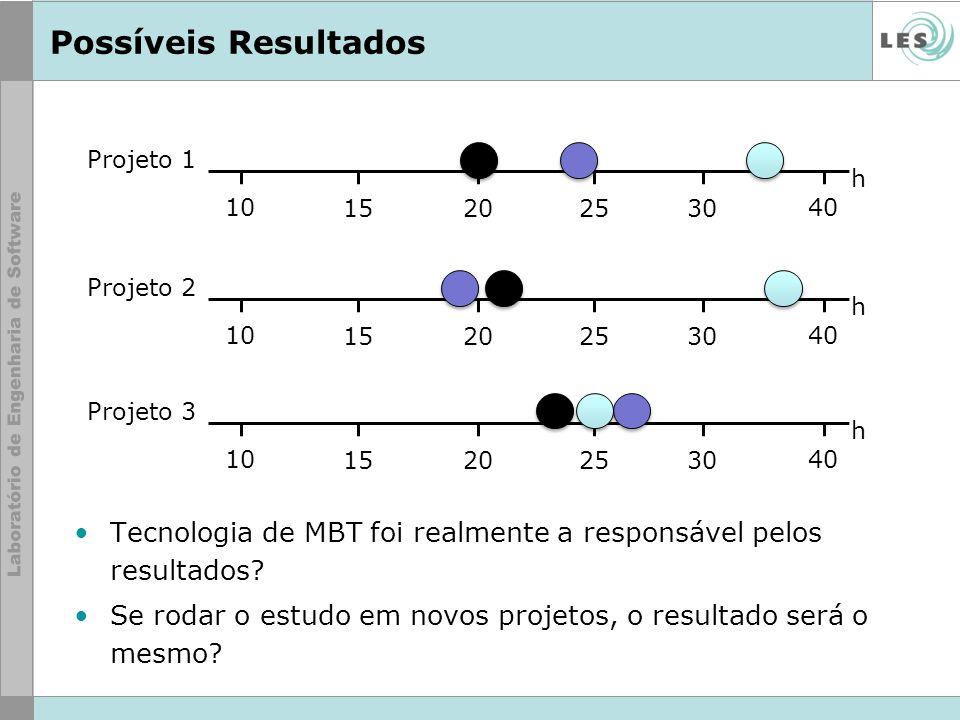 Possíveis Resultados Projeto 1. 10. 15. 20. 25. 30. 40. h. Projeto 2. 10. 15. 20. 25. 30.