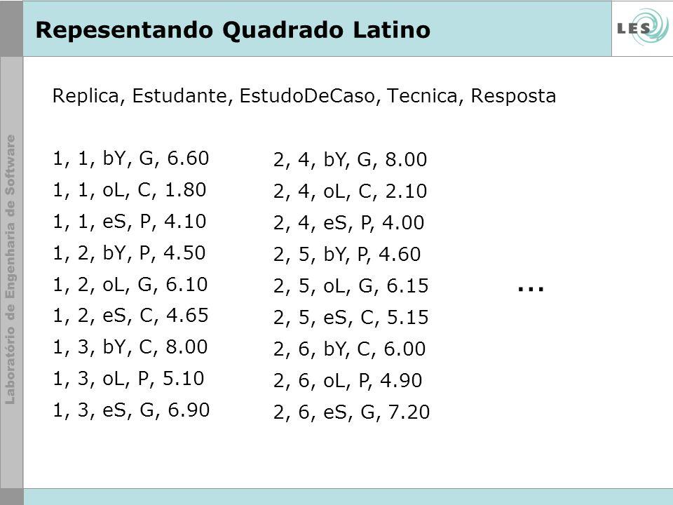 Repesentando Quadrado Latino