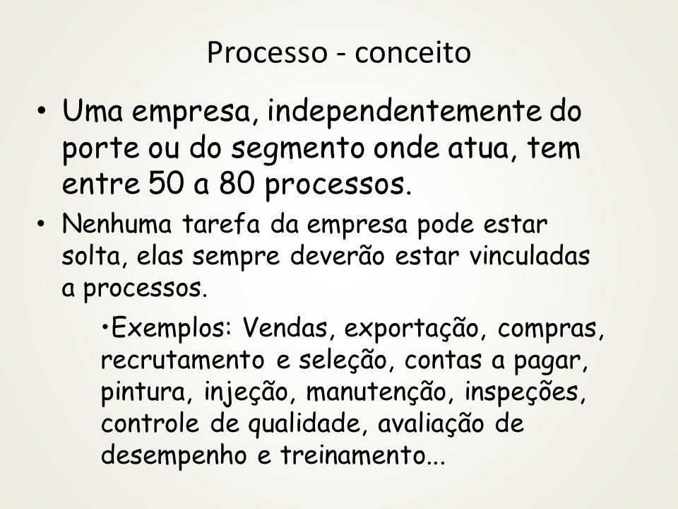 Processo - conceito Uma empresa, independentemente do porte ou do segmento onde atua, tem entre 50 a 80 processos.
