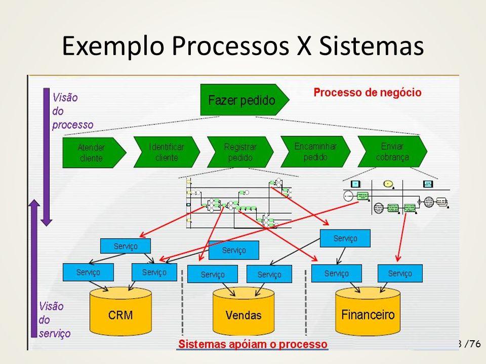 Exemplo Processos X Sistemas