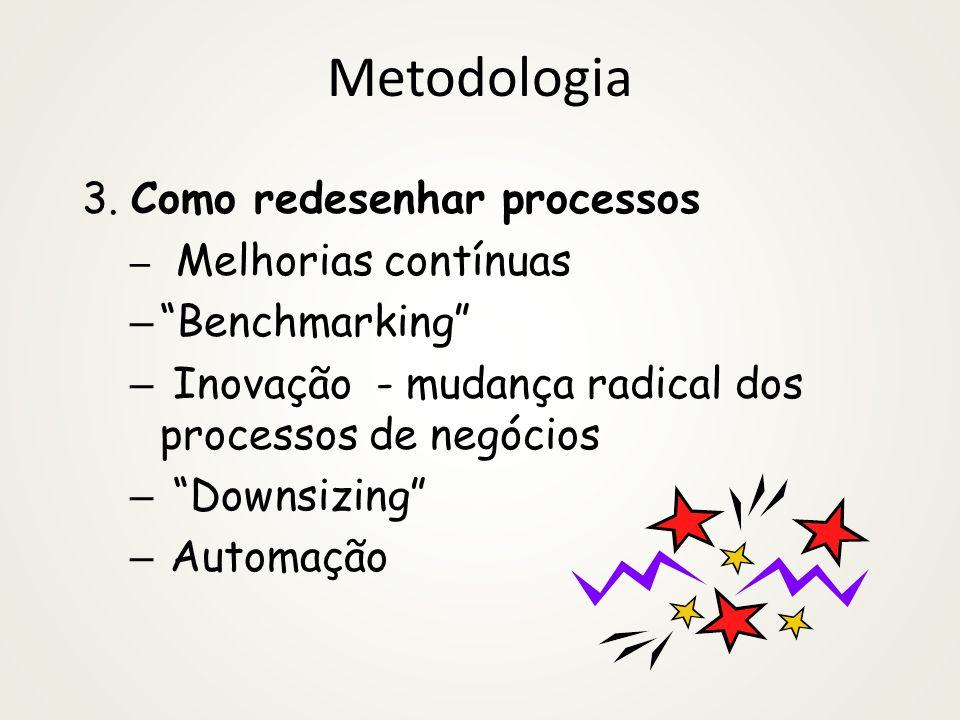 Metodologia 3. Como redesenhar processos Benchmarking
