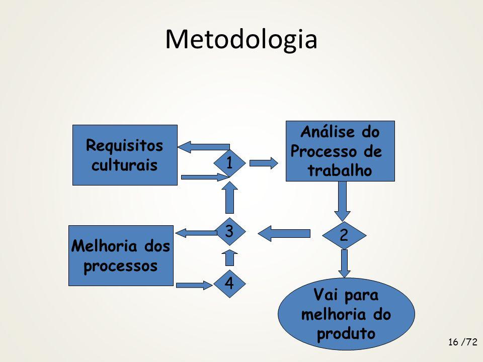 Metodologia Análise do Requisitos Processo de culturais trabalho 1 3 2