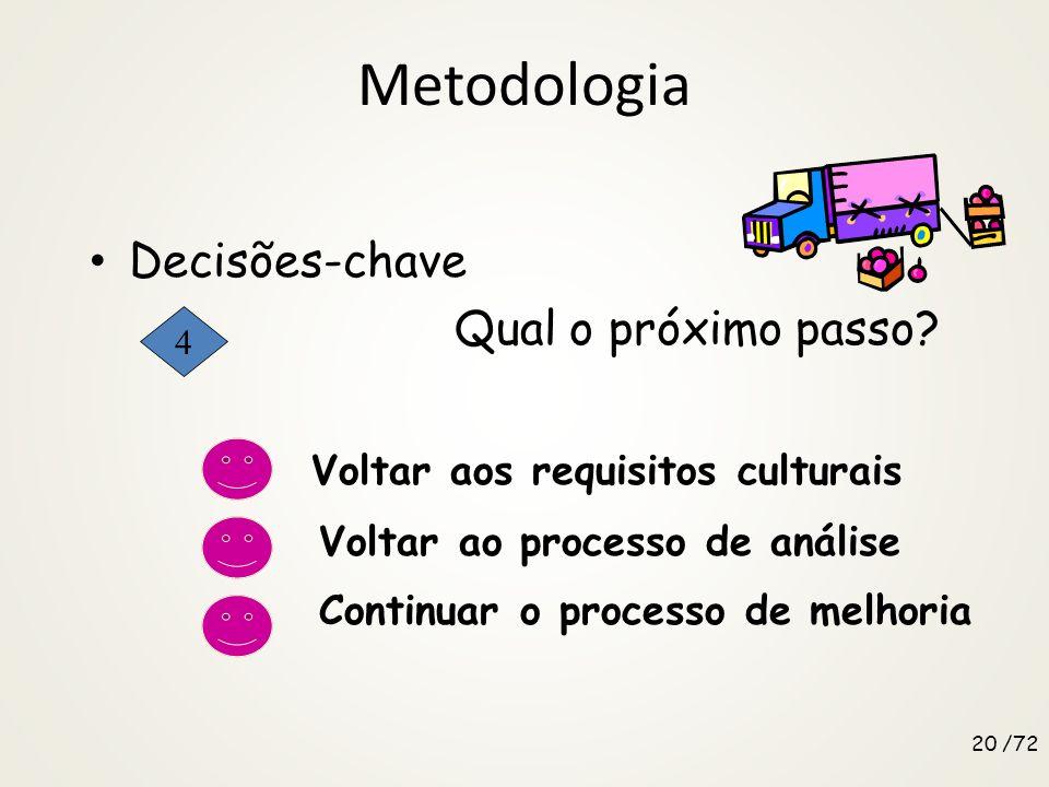 Metodologia Decisões-chave Qual o próximo passo