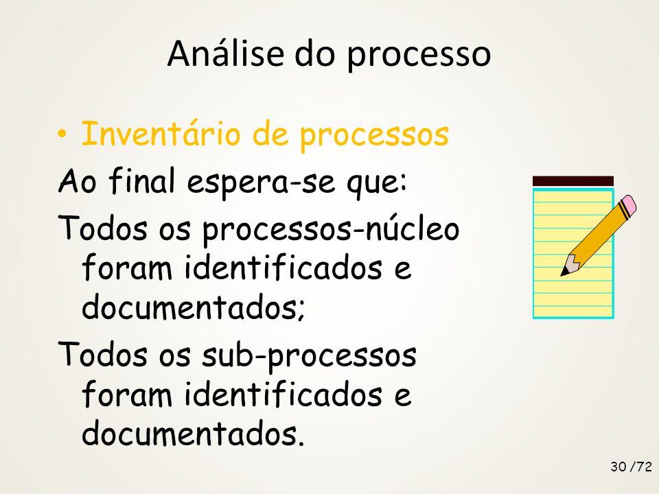 Análise do processo Inventário de processos Ao final espera-se que: