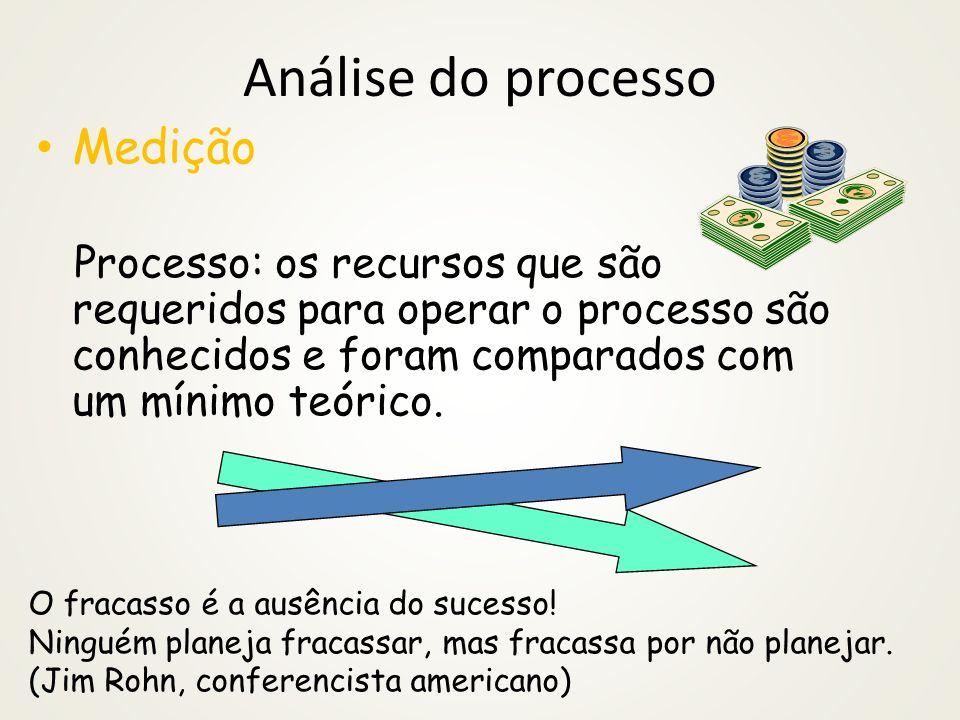 Análise do processo Medição