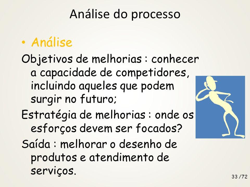 Análise do processo Análise