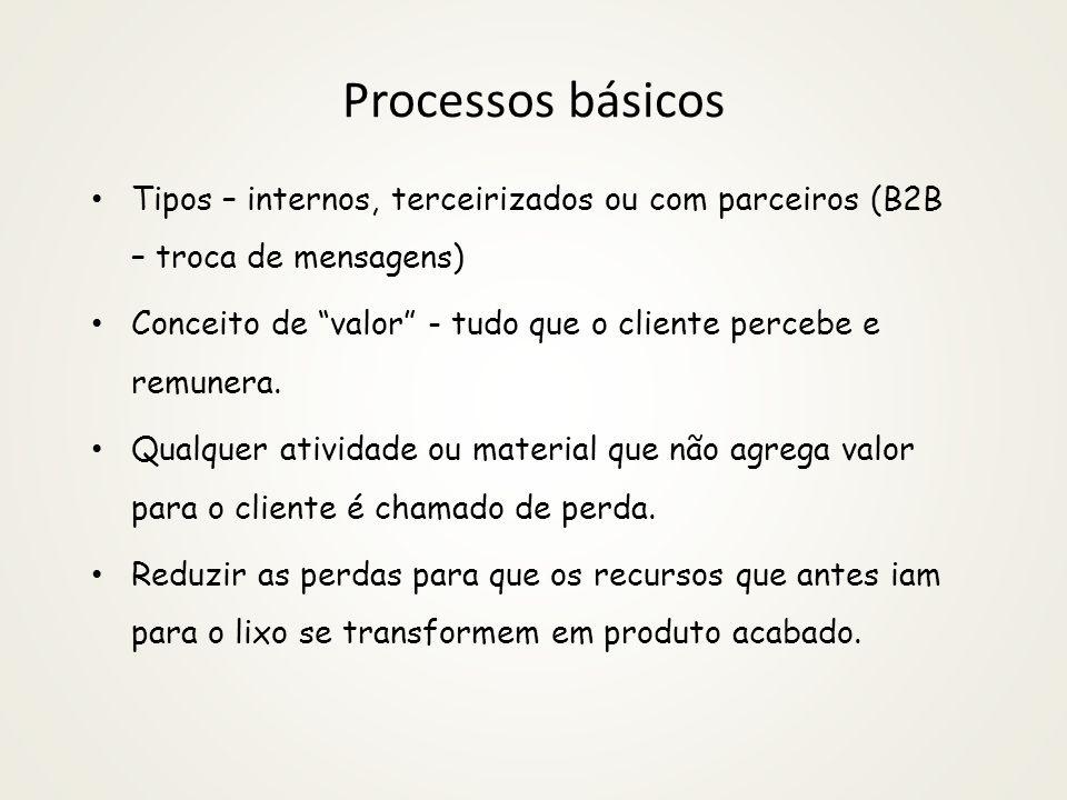 Processos básicos Tipos – internos, terceirizados ou com parceiros (B2B – troca de mensagens)