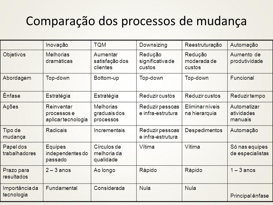 Comparação dos processos de mudança