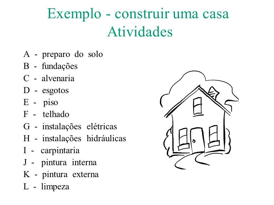 Exemplo - construir uma casa Atividades