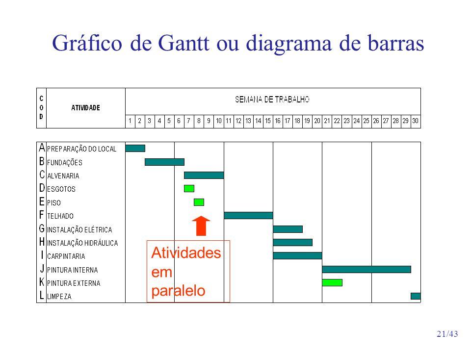 Gráfico de Gantt ou diagrama de barras