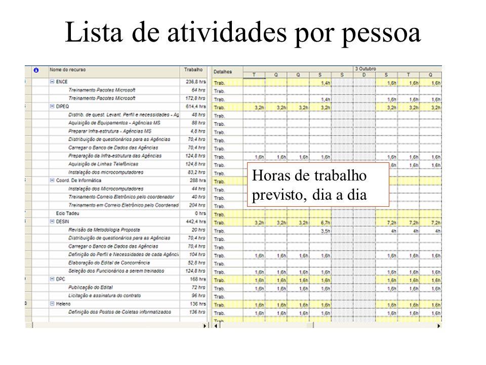 Lista de atividades por pessoa