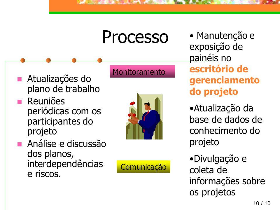 Processo Manutenção e exposição de painéis no escritório de gerenciamento do projeto. Atualização da base de dados de conhecimento do projeto.