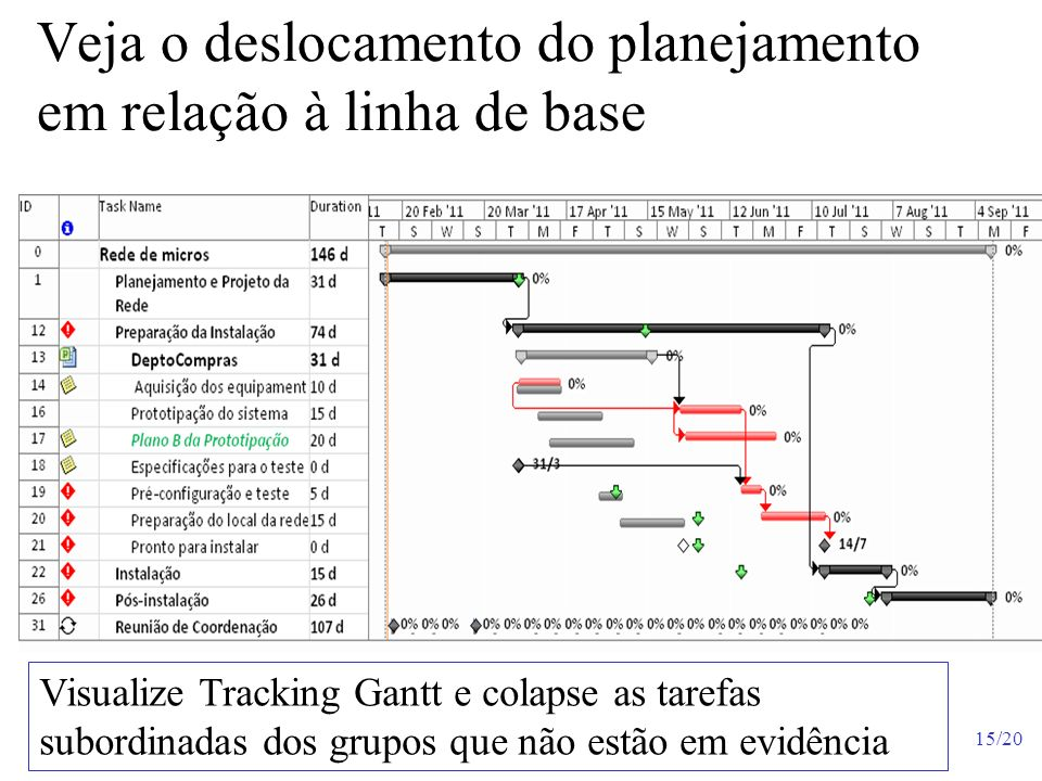 Veja o deslocamento do planejamento em relação à linha de base