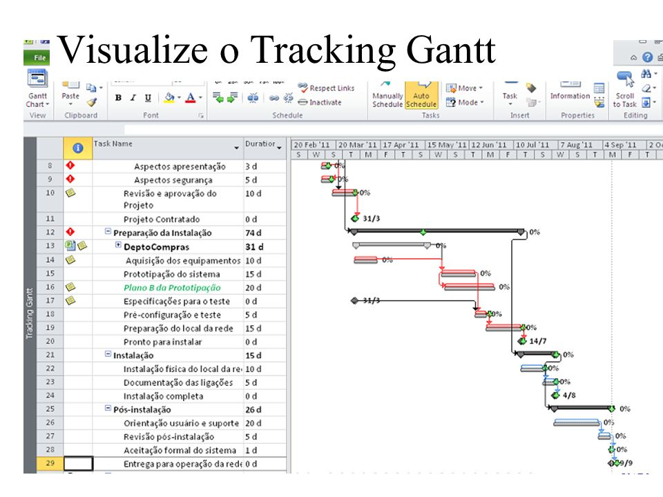 Visualize o Tracking Gantt