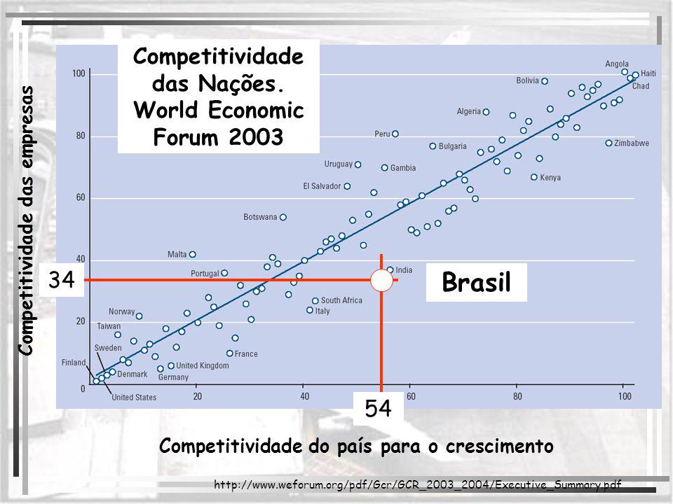 Brasil Competitividade das Nações. World Economic Forum 2003 34 54