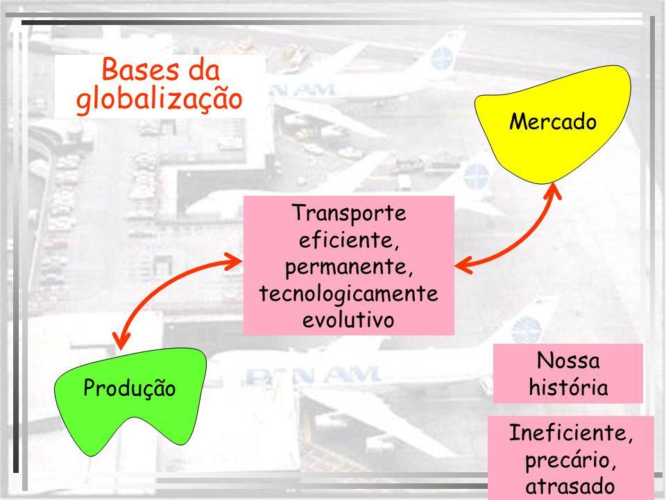 Bases da globalização Mercado