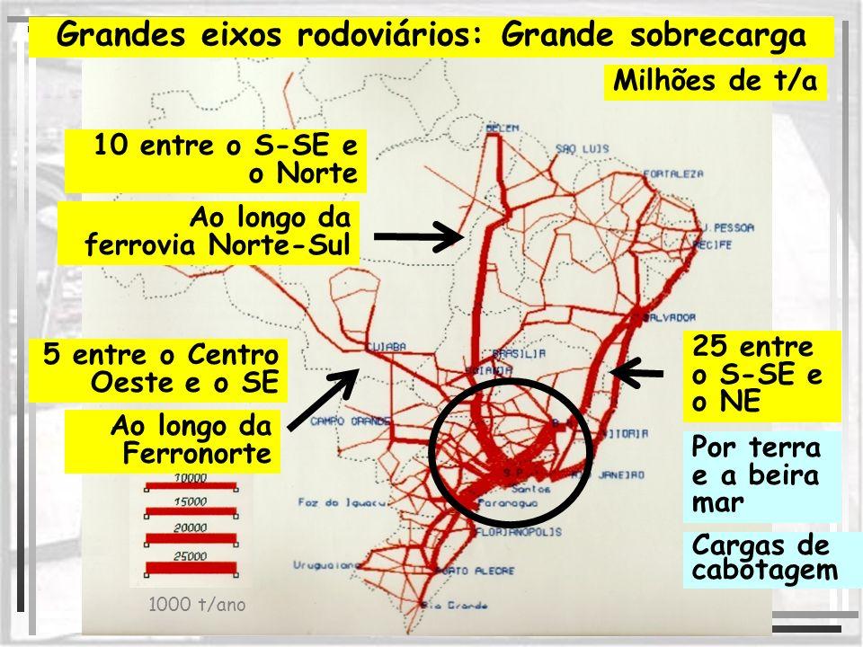 Grandes eixos rodoviários: Grande sobrecarga