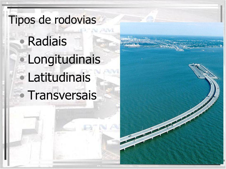 Tipos de rodovias Radiais Longitudinais Latitudinais Transversais
