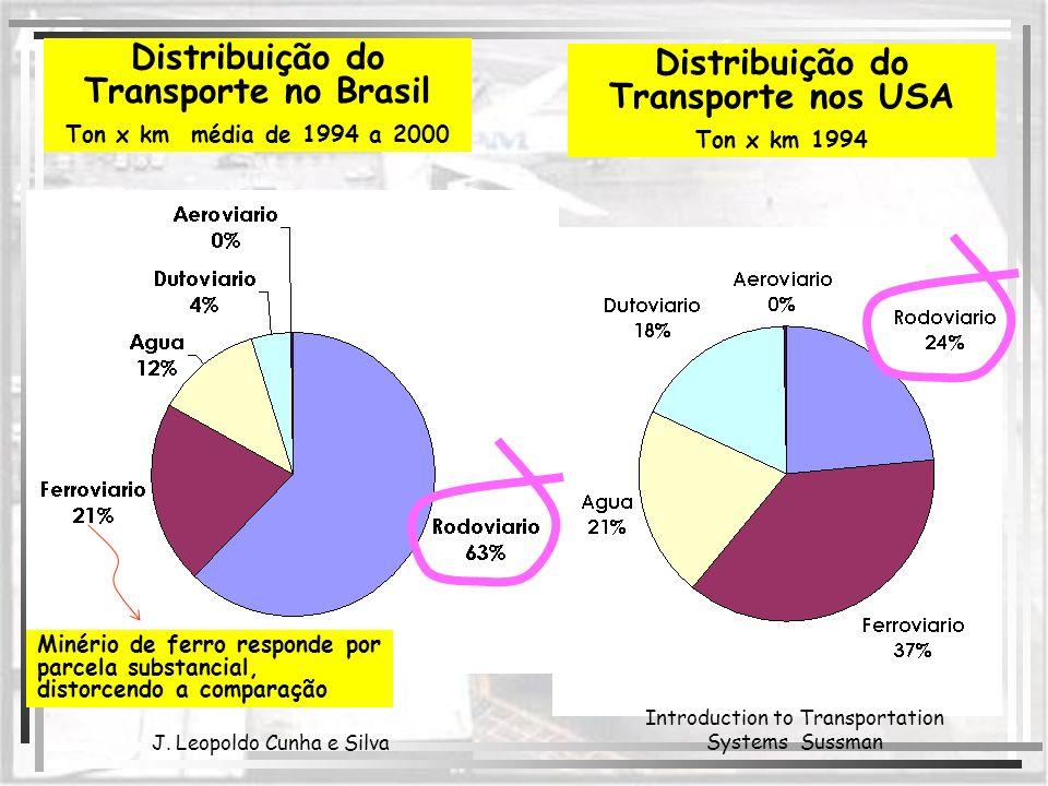 Distribuição do Transporte no Brasil