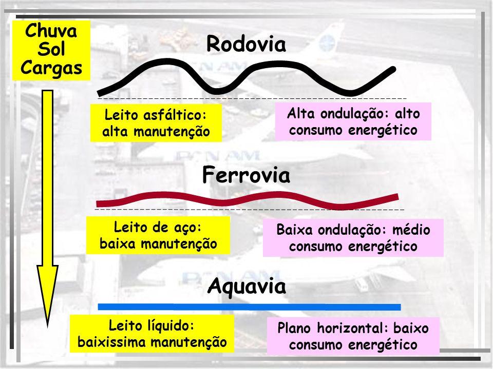 Rodovia Ferrovia Aquavia