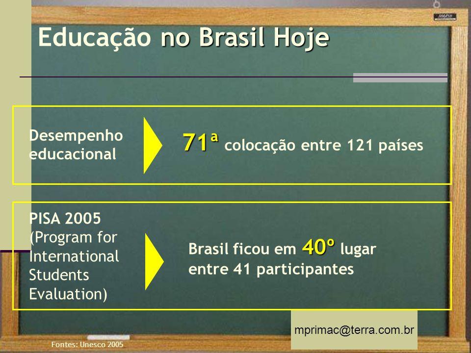 Educação no Brasil Hoje