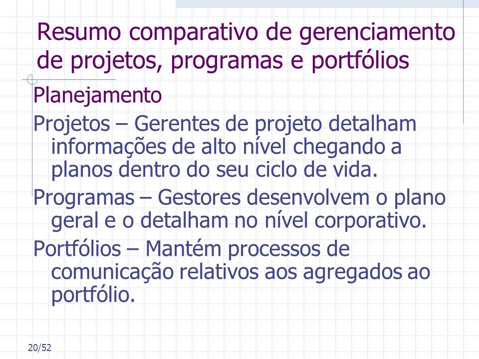 Resumo comparativo de gerenciamento de projetos, programas e portfólios